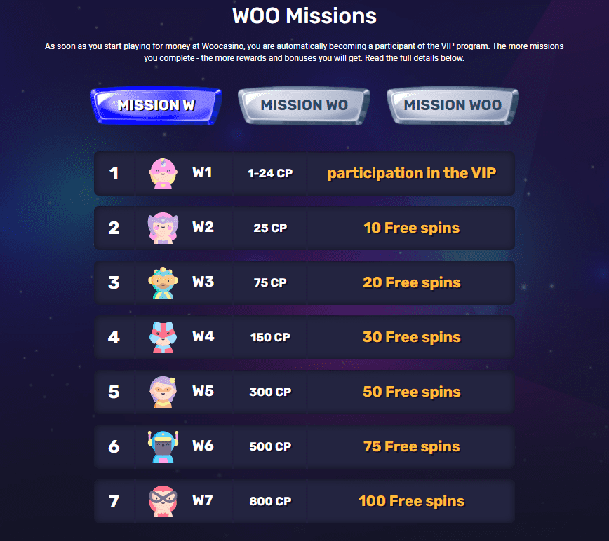 Table of Vip Levels in Woo Casino